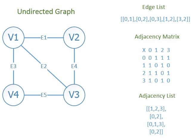 Graph Data Structure Cheat Sheet - Brian Vander Plaats